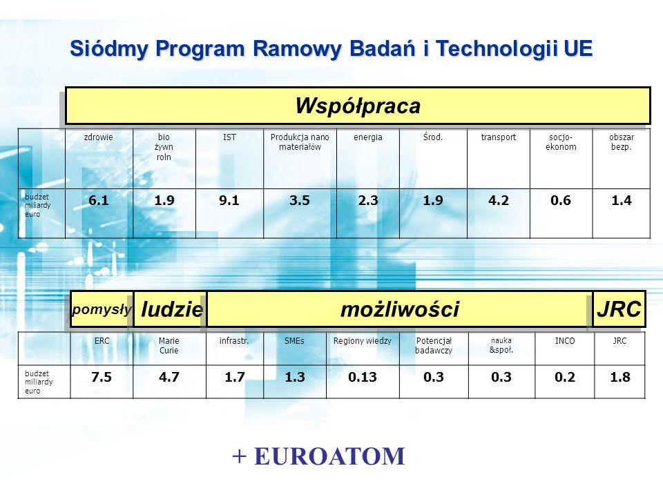 Siódmy Program Ramowy Badań i Technologii UE