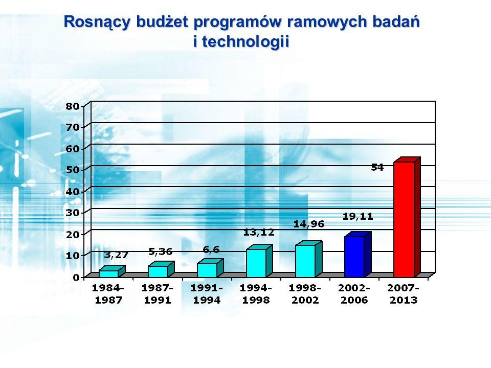 Rosnący budżet programów ramowych badań i technologii