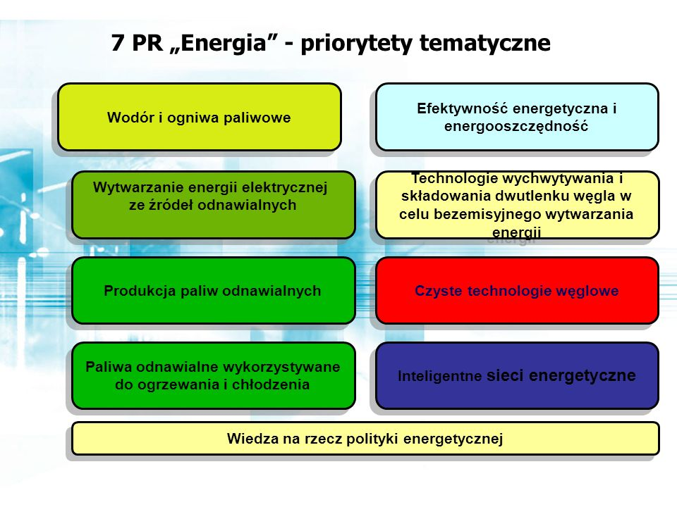 """7 PR """"Energia - priorytety tematyczne Wodór i ogniwa paliwowe"""