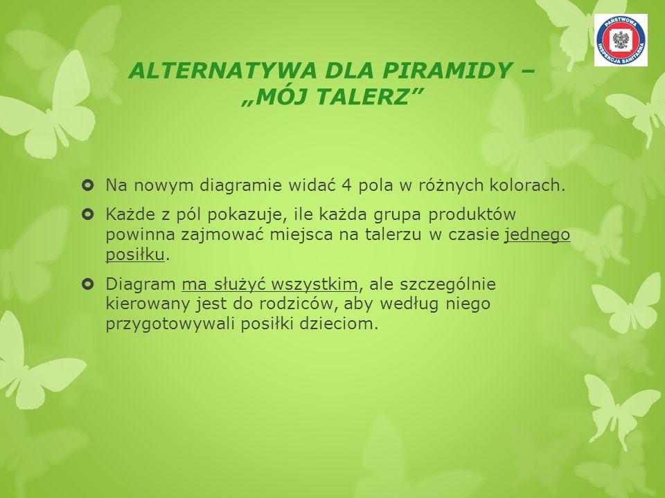 """ALTERNATYWA DLA PIRAMIDY – """"MÓJ TALERZ"""