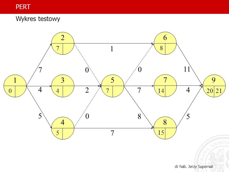 PERT Wykres testowy 1 2 3 4 5 6 7 8 11 9 14 20 21 15 dr hab. Jerzy Supernat
