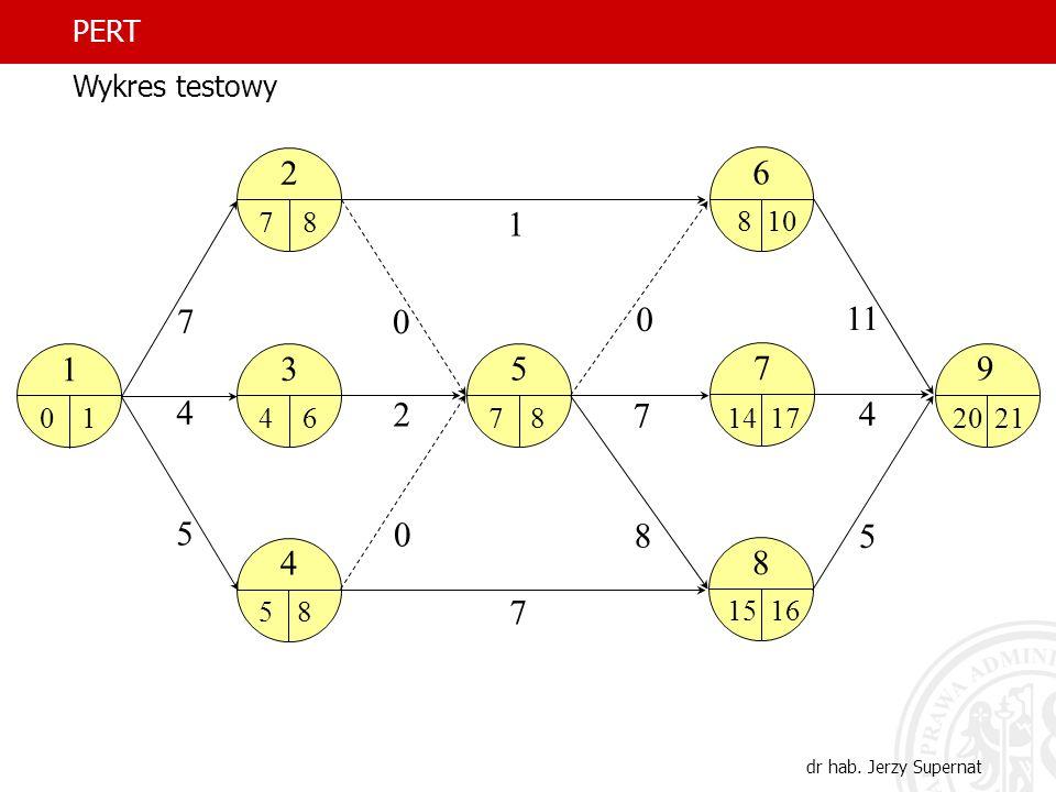 PERT Wykres testowy 1 2 3 4 5 6 7 8 11 9 14 17 20 21 10 15 16 dr hab. Jerzy Supernat