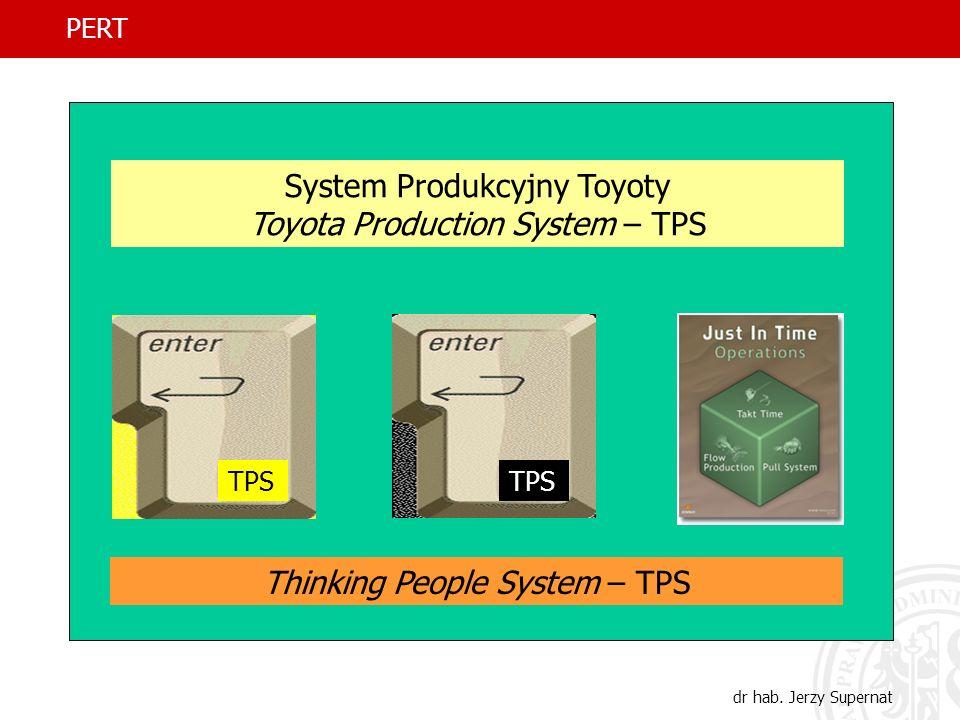 System Produkcyjny Toyoty Toyota Production System – TPS