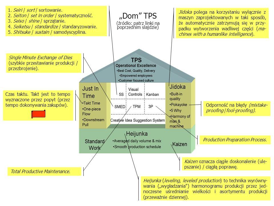 """PERT """"Dom TPS 1. Seiri / sort / sortowanie."""