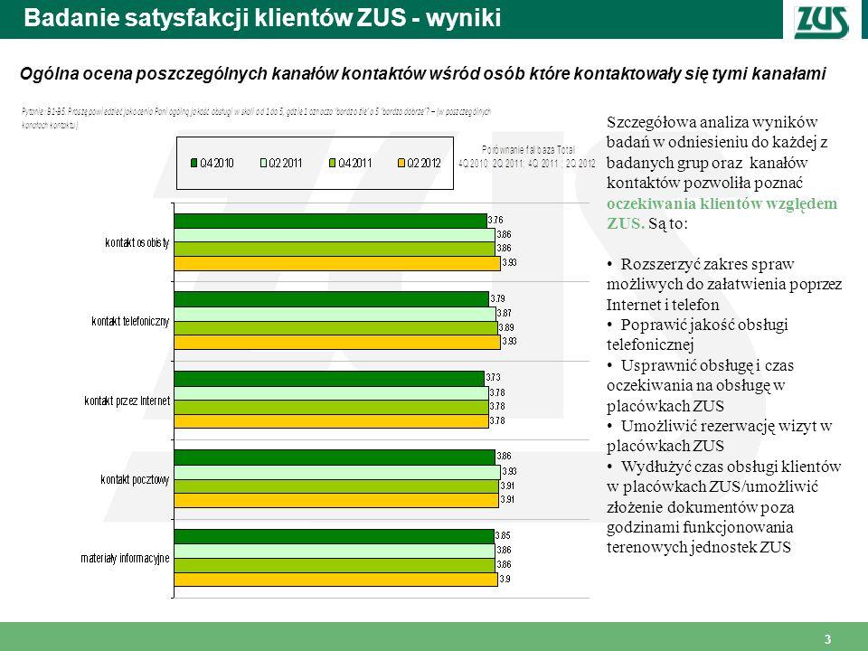 Badanie satysfakcji klientów ZUS - wyniki