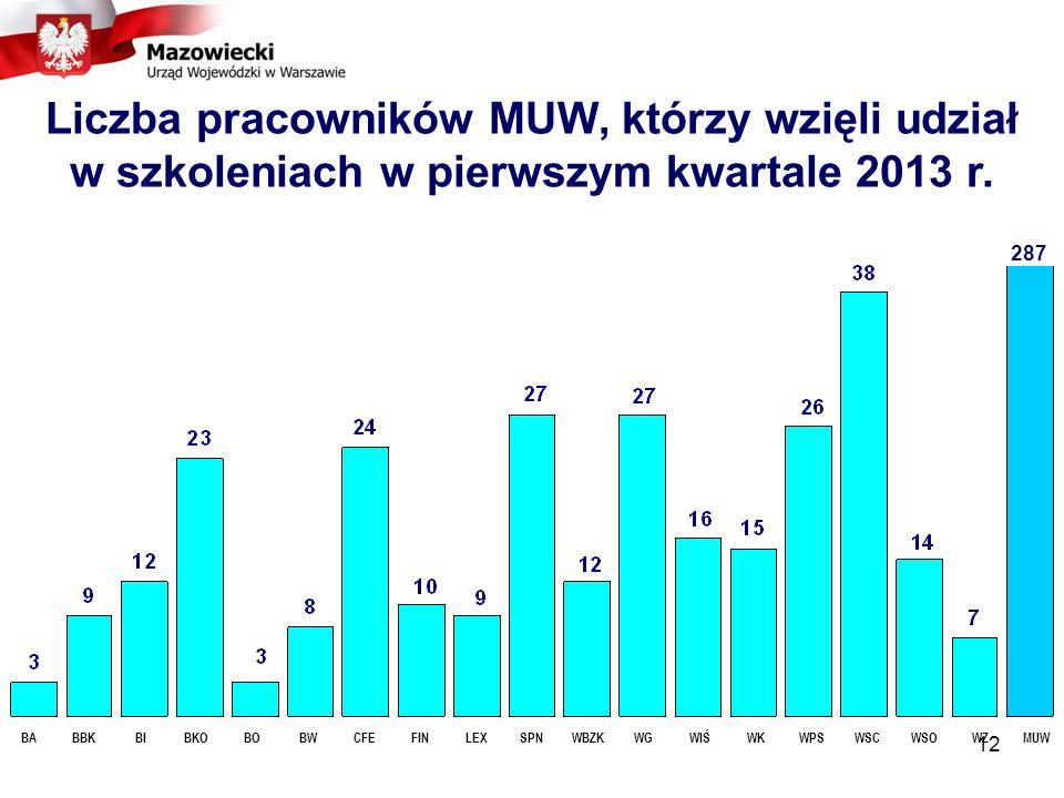 Liczba pracowników MUW, którzy wzięli udział w szkoleniach w pierwszym kwartale 2013 r.