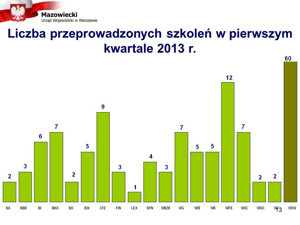 Liczba przeprowadzonych szkoleń w pierwszym kwartale 2013 r.