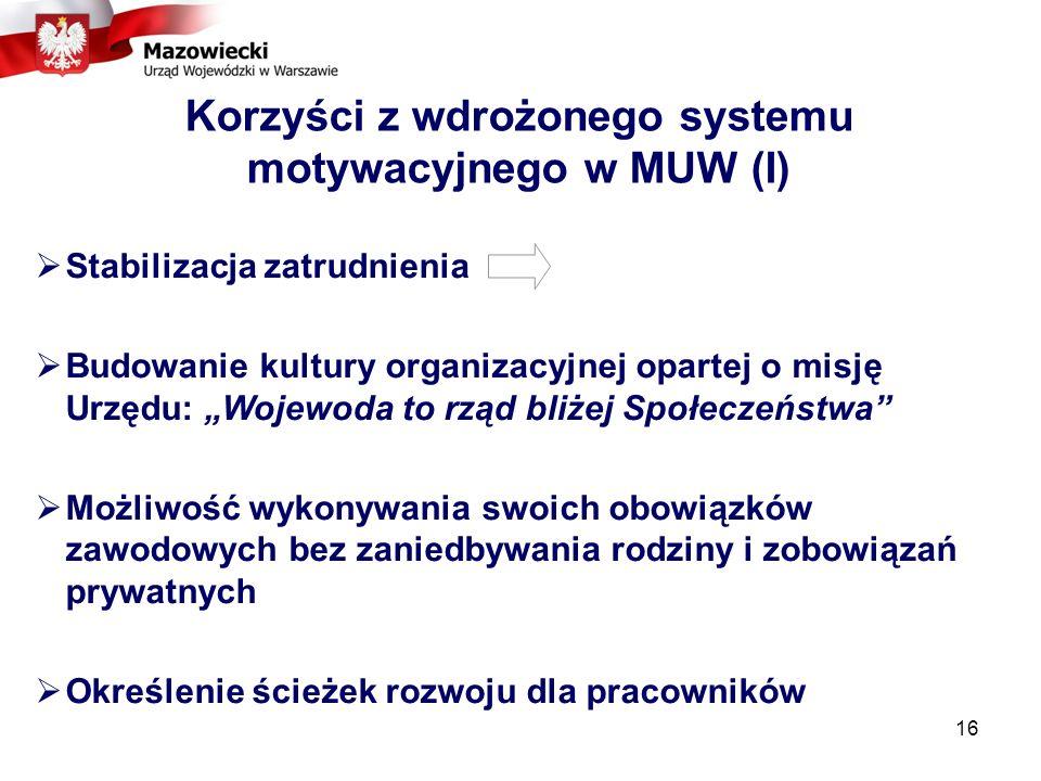 Korzyści z wdrożonego systemu motywacyjnego w MUW (I)