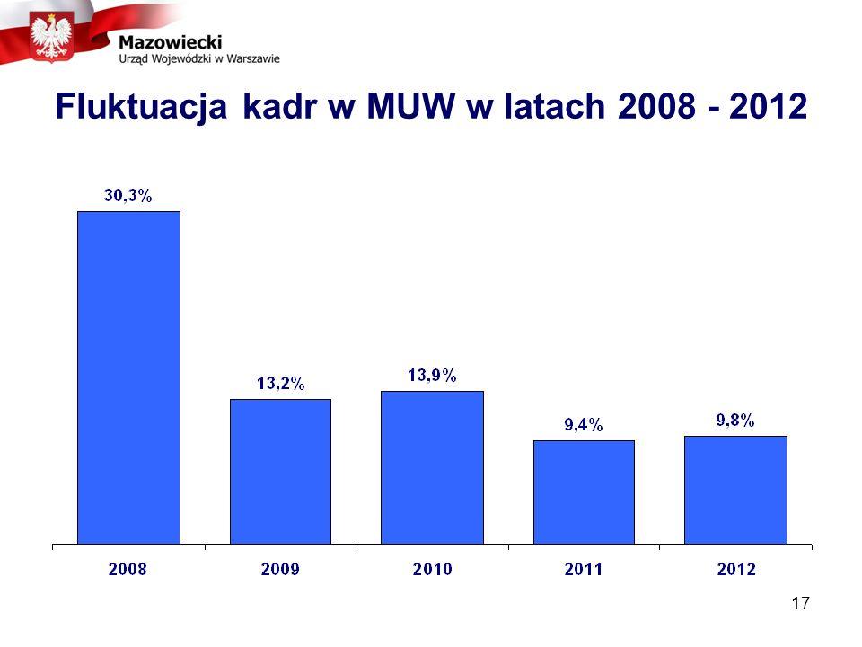 Fluktuacja kadr w MUW w latach 2008 - 2012