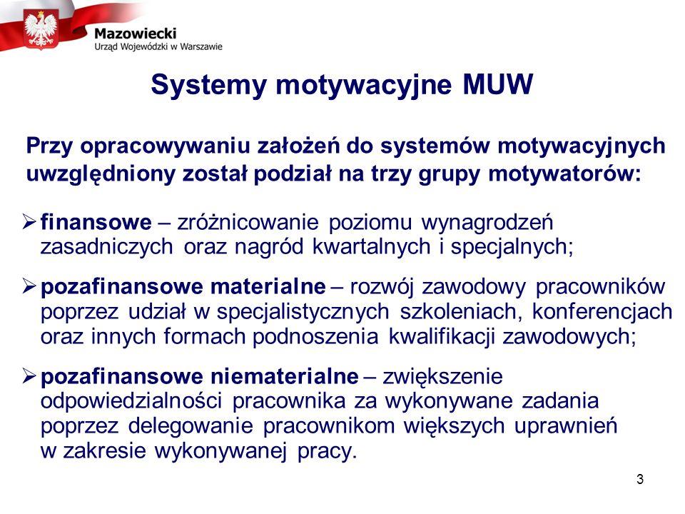 Systemy motywacyjne MUW