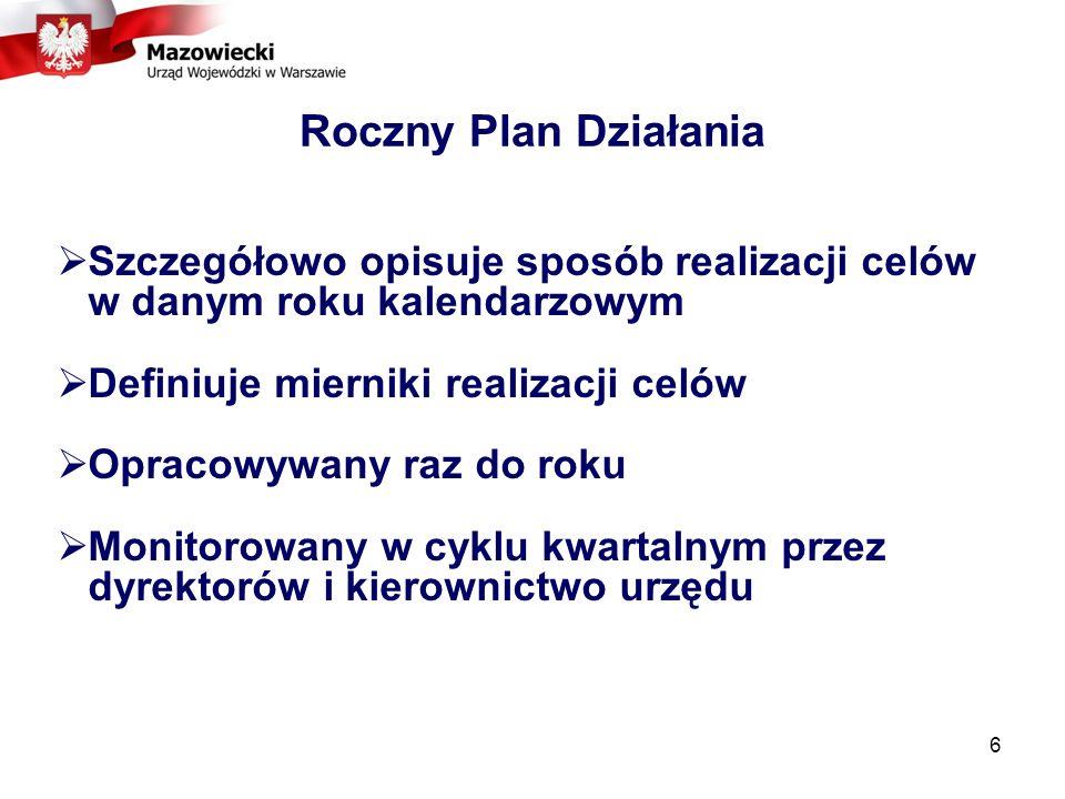 Roczny Plan Działania Szczegółowo opisuje sposób realizacji celów w danym roku kalendarzowym. Definiuje mierniki realizacji celów.