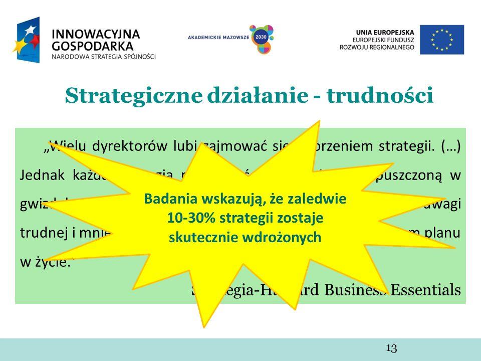 Strategiczne działanie - trudności