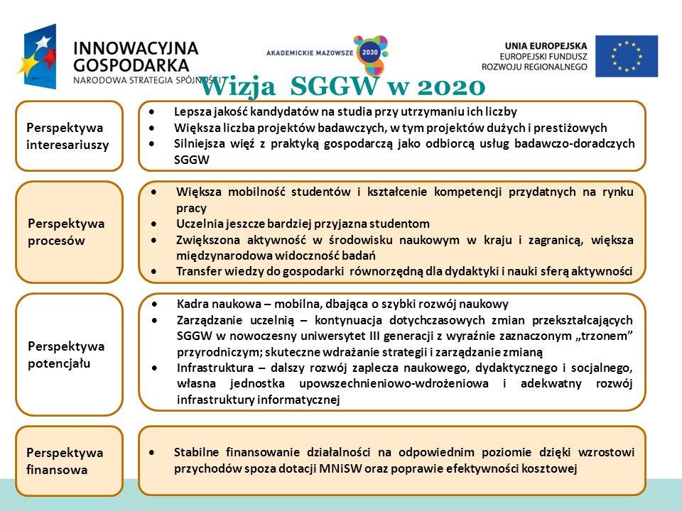 Wizja SGGW w 2020 Perspektywa interesariuszy Perspektywa procesów