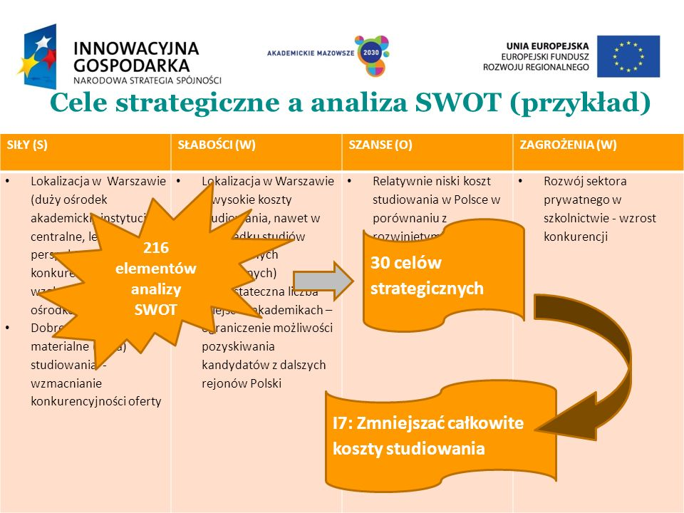 Cele strategiczne a analiza SWOT (przykład)