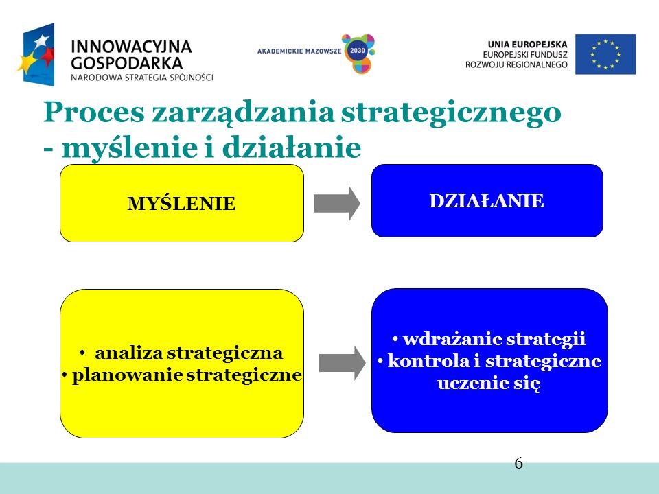 Proces zarządzania strategicznego - myślenie i działanie