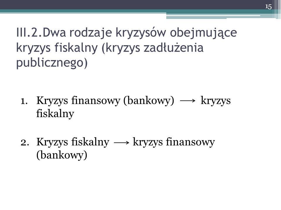 III.2.Dwa rodzaje kryzysów obejmujące kryzys fiskalny (kryzys zadłużenia publicznego)
