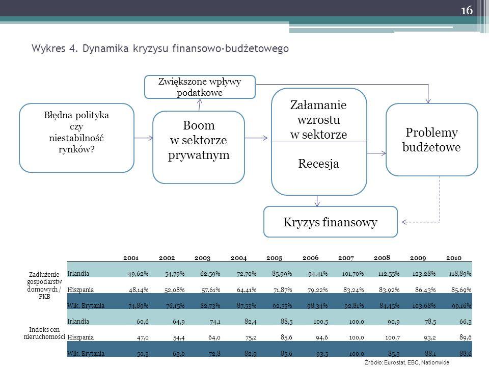 Wykres 4. Dynamika kryzysu finansowo-budżetowego