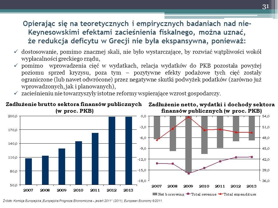Zadłużenie brutto sektora finansów publicznych