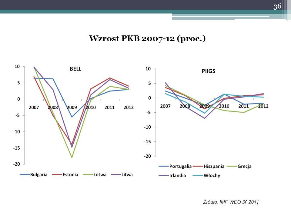 Wzrost PKB 2007-12 (proc.) Źródło: IMF WEO IX 2011