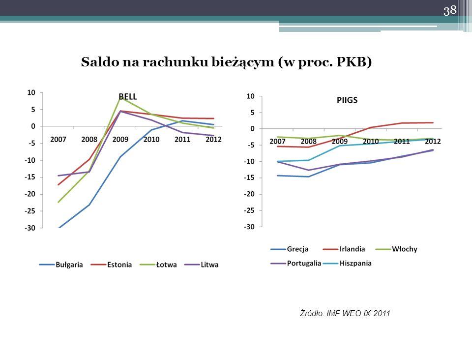 Saldo na rachunku bieżącym (w proc. PKB)