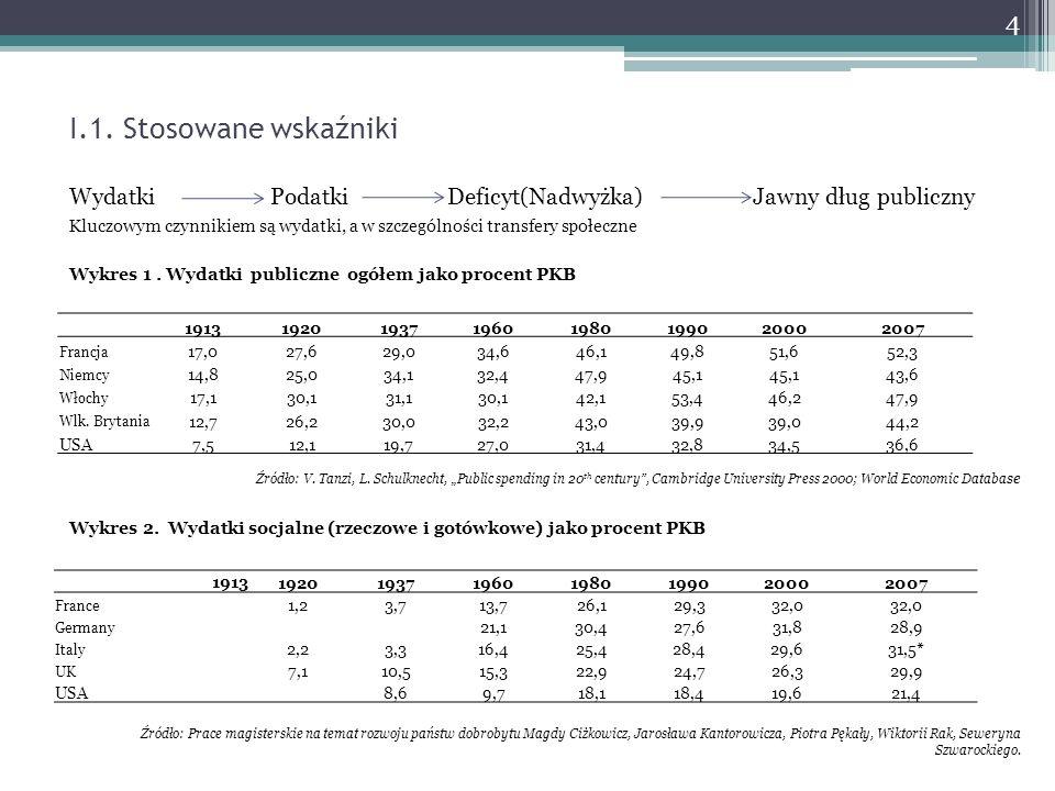 I.1. Stosowane wskaźniki Wydatki Podatki Deficyt(Nadwyżka) Jawny dług publiczny.