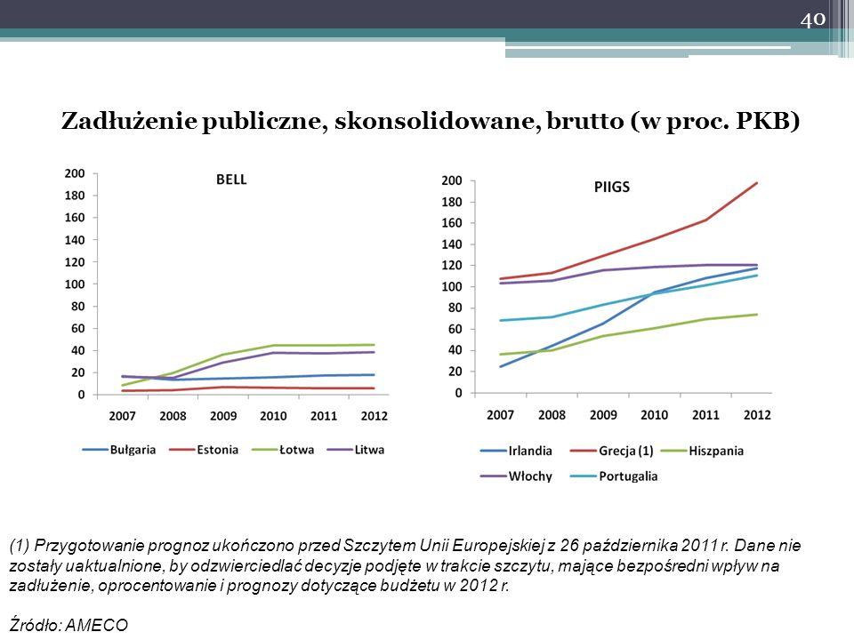 Zadłużenie publiczne, skonsolidowane, brutto (w proc. PKB)