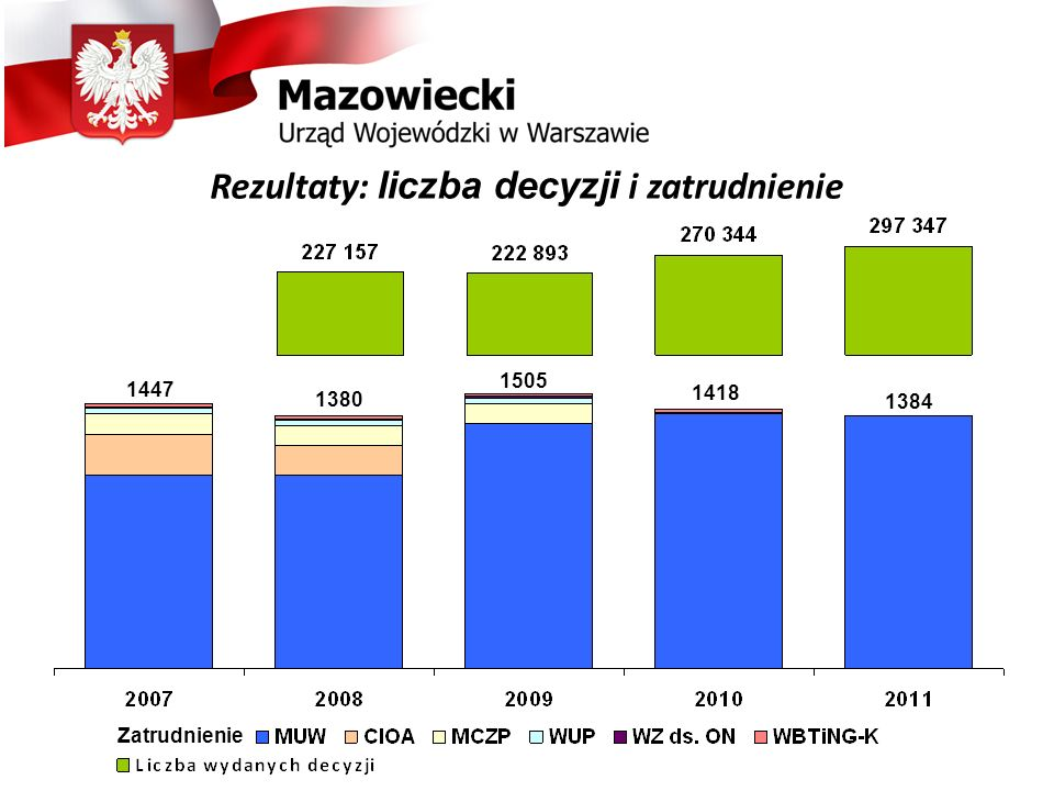 Rezultaty: liczba decyzji i zatrudnienie