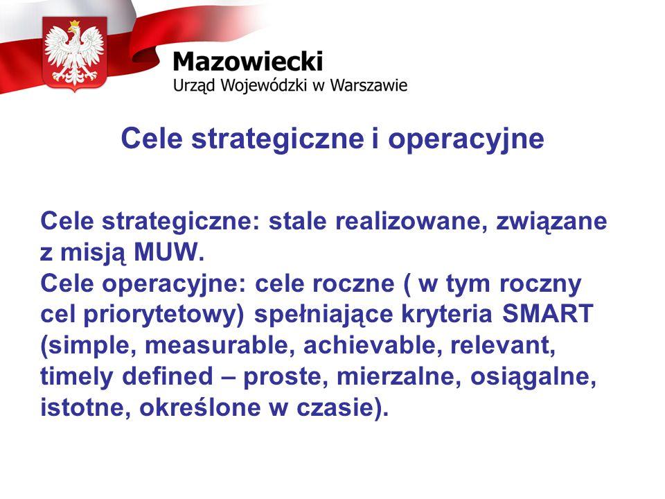 Cele strategiczne i operacyjne