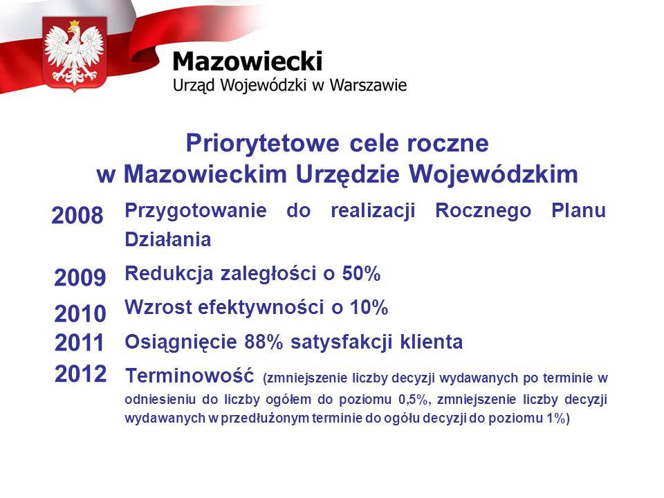Priorytetowe cele roczne w Mazowieckim Urzędzie Wojewódzkim
