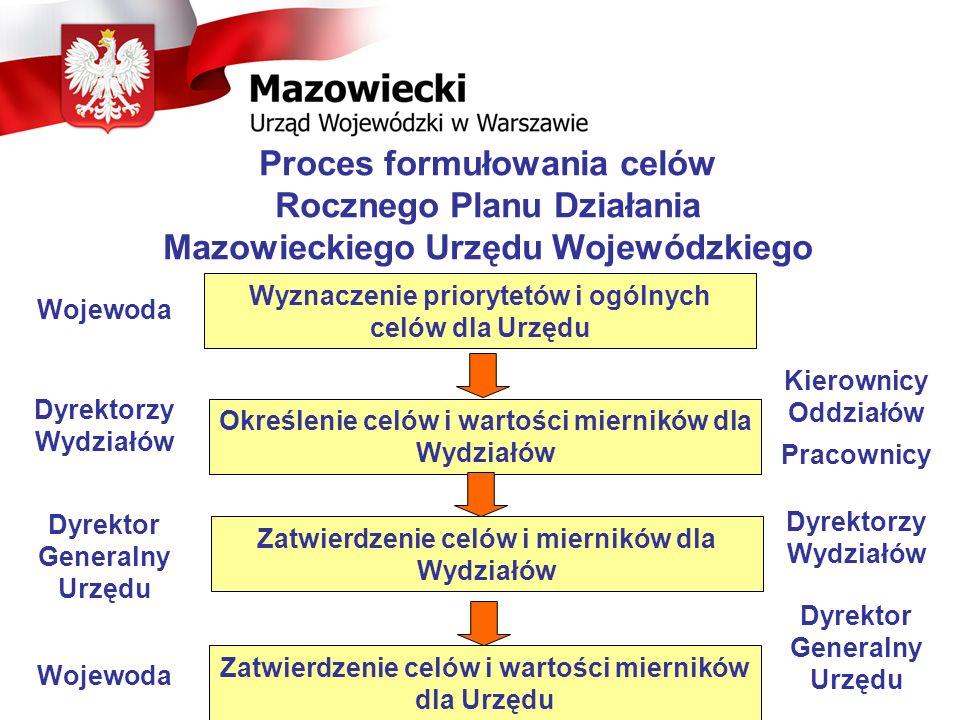 Proces formułowania celów Rocznego Planu Działania Mazowieckiego Urzędu Wojewódzkiego