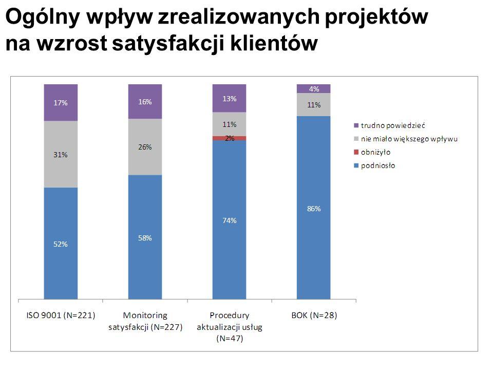 Ogólny wpływ zrealizowanych projektów na wzrost satysfakcji klientów