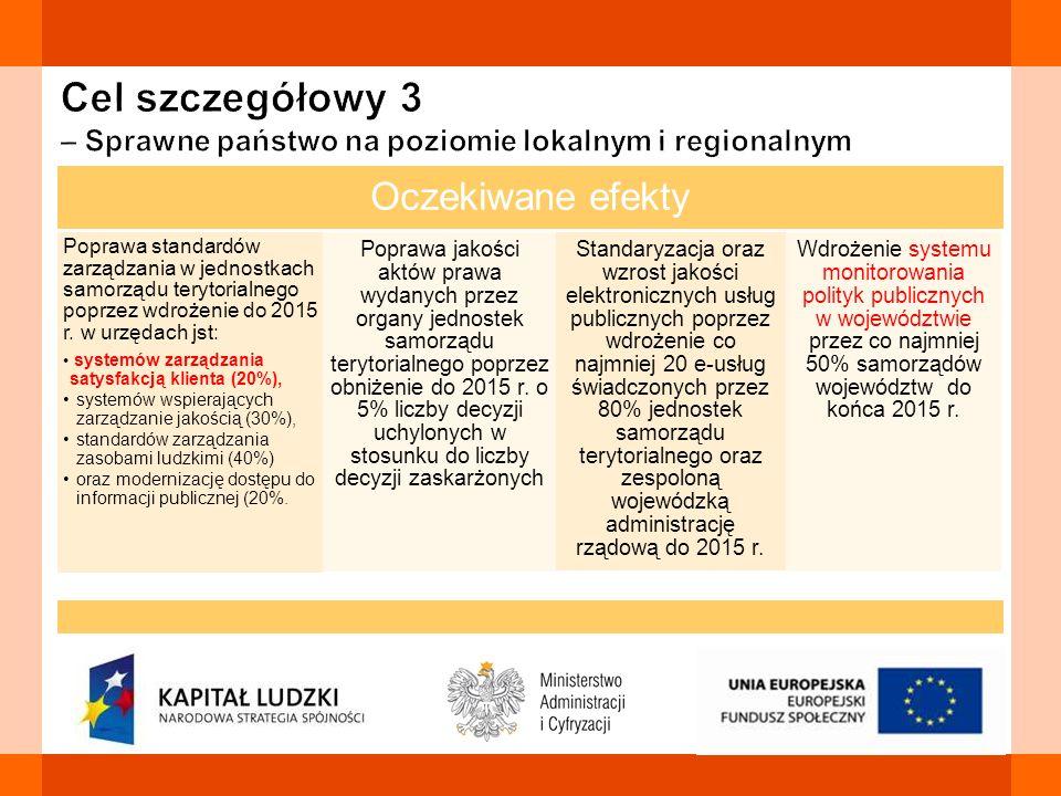 Cel szczegółowy 3 – Sprawne państwo na poziomie lokalnym i regionalnym