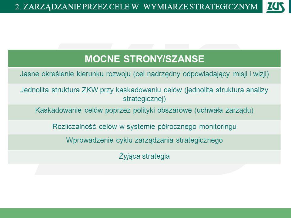 MOCNE STRONY/SZANSE 2. ZARZĄDZANIE PRZEZ CELE W WYMIARZE STRATEGICZNYM