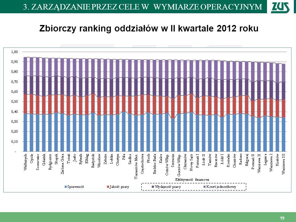 Zbiorczy ranking oddziałów w II kwartale 2012 roku