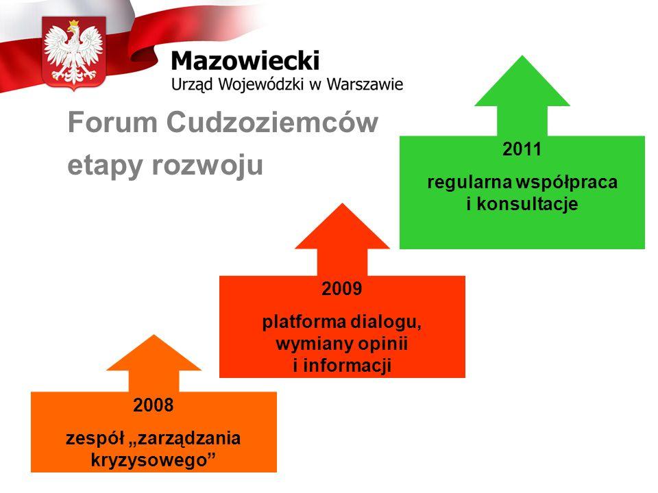 Forum Cudzoziemców etapy rozwoju 2011