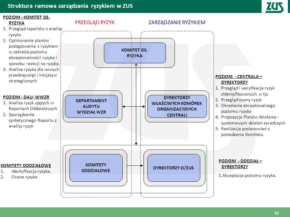 Struktura ramowa zarządzania ryzykiem w ZUS
