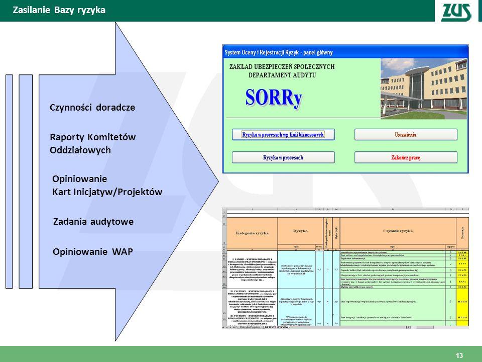 Zasilanie Bazy ryzyka Czynności doradcze. Raporty Komitetów Oddziałowych. Opiniowanie. Kart Inicjatyw/Projektów.