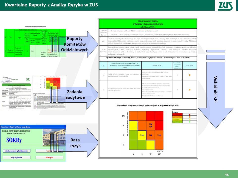 Kwartalne Raporty z Analizy Ryzyka w ZUS