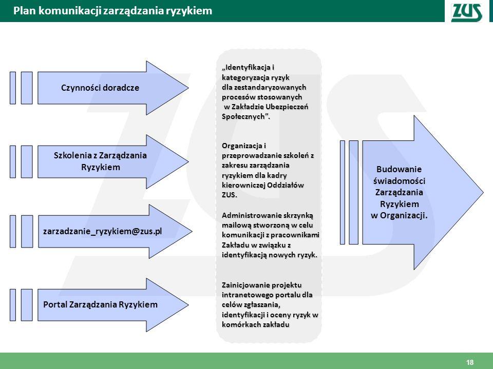 Plan komunikacji zarządzania ryzykiem