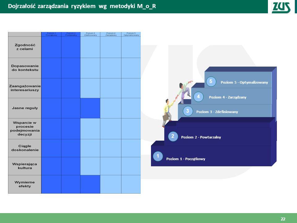 Dojrzałość zarządzania ryzykiem wg metodyki M_o_R