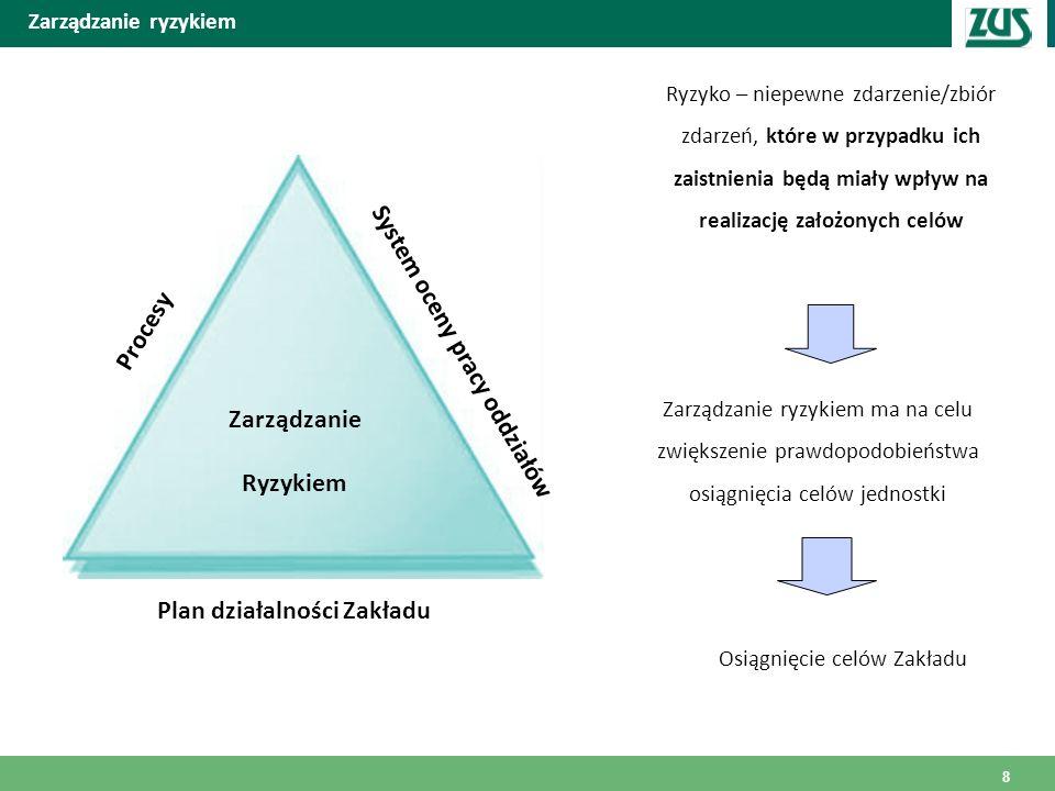 System oceny pracy oddziałów Plan działalności Zakładu