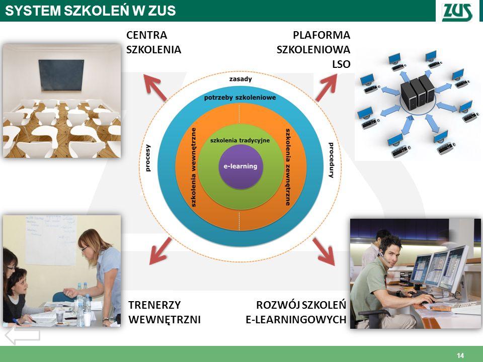 SYSTEM SZKOLEŃ W ZUS CENTRA SZKOLENIA PLAFORMA SZKOLENIOWA LSO