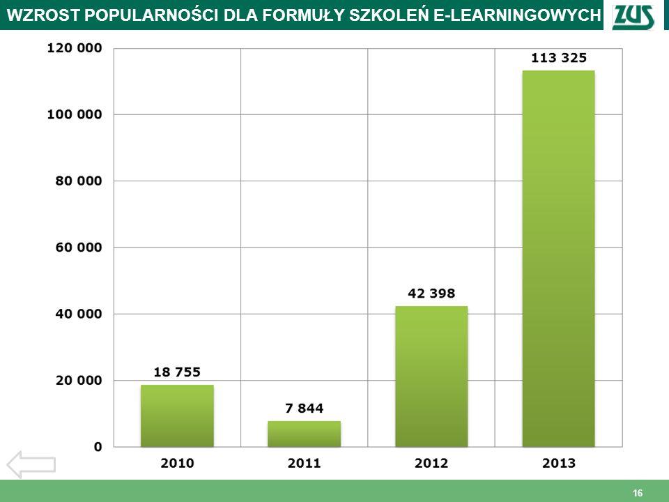 WZROST POPULARNOŚCI DLA FORMUŁY SZKOLEŃ E-LEARNINGOWYCH
