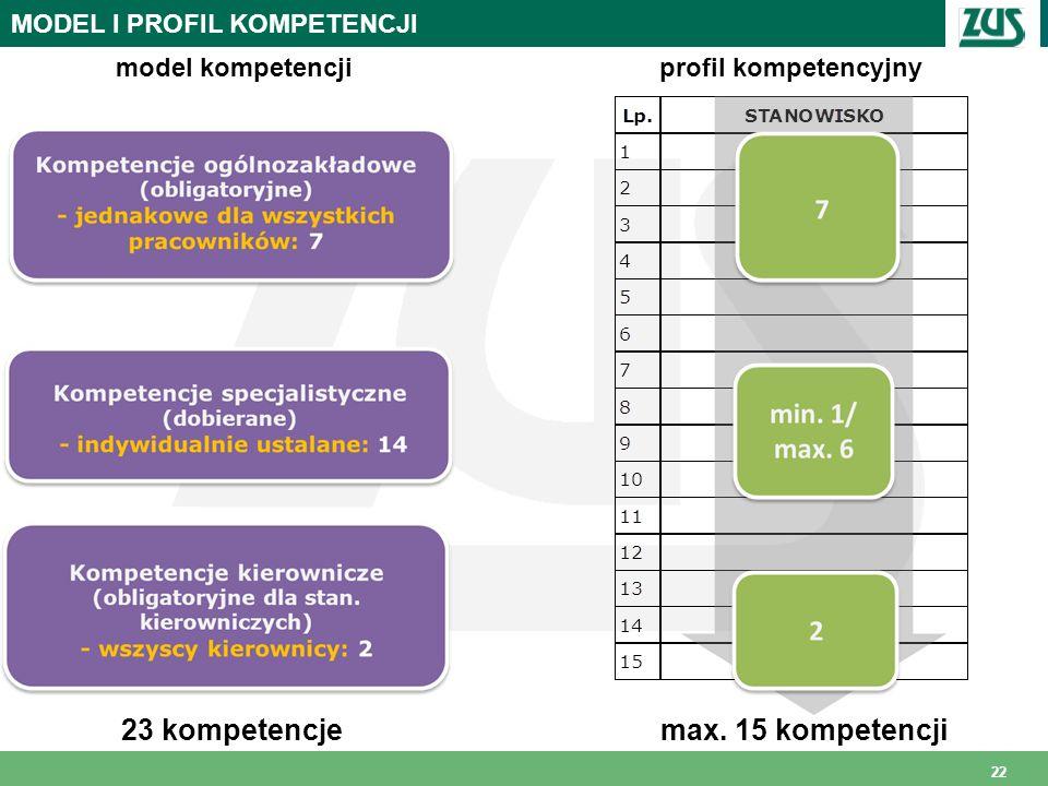 23 kompetencje max. 15 kompetencji MODEL I PROFIL KOMPETENCJI