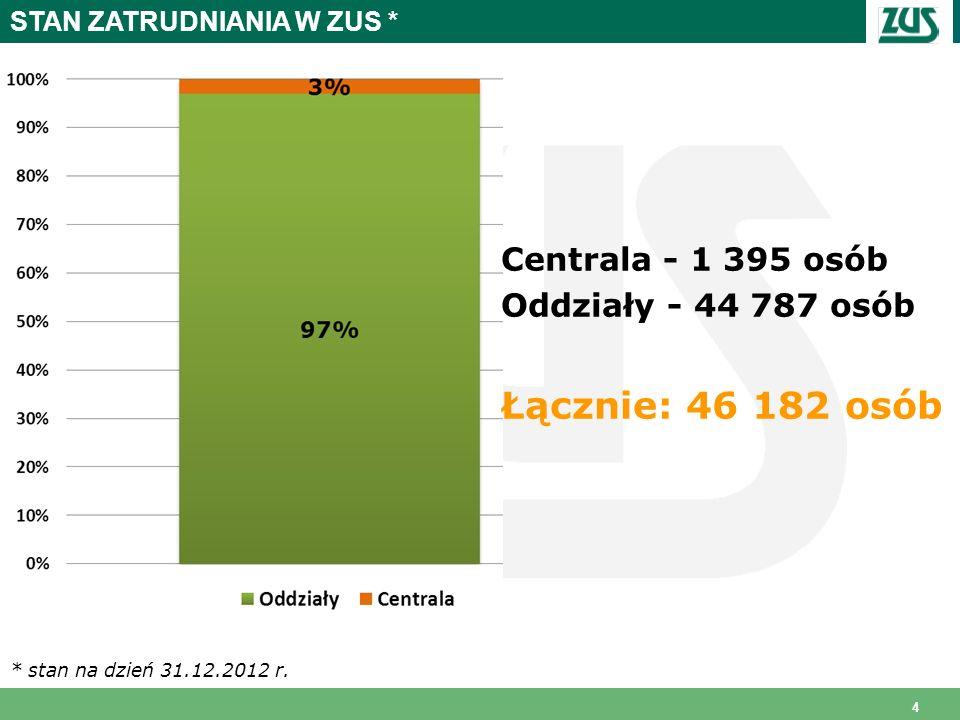 Łącznie: 46 182 osób Centrala - 1 395 osób Oddziały - 44 787 osób
