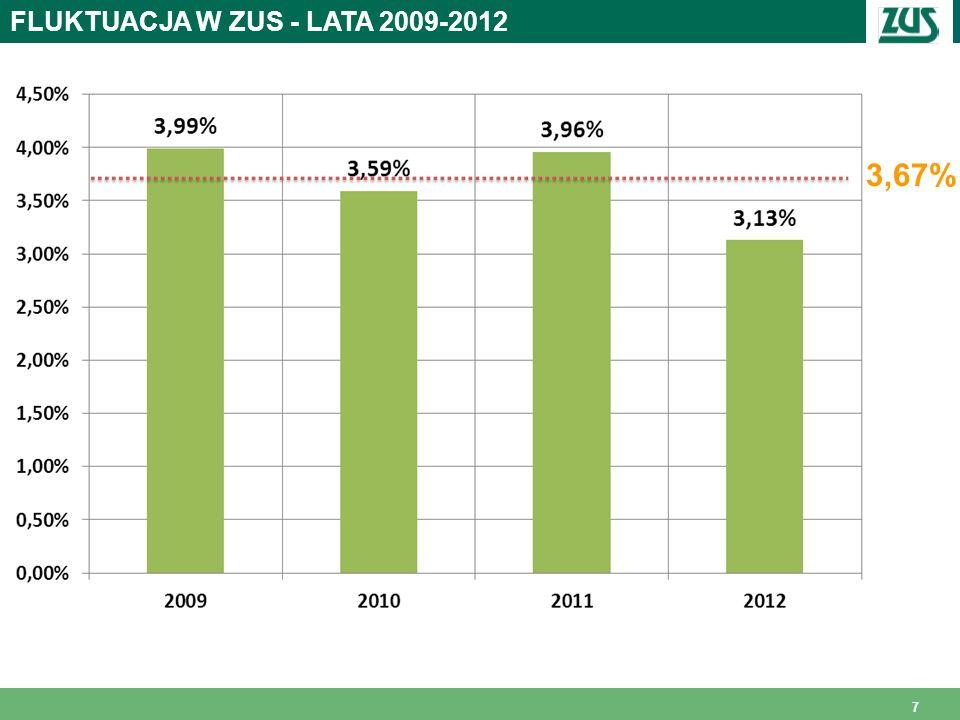 FLUKTUACJA W ZUS - LATA 2009-2012