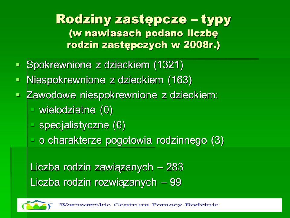 Rodziny zastępcze – typy (w nawiasach podano liczbę rodzin zastępczych w 2008r.)