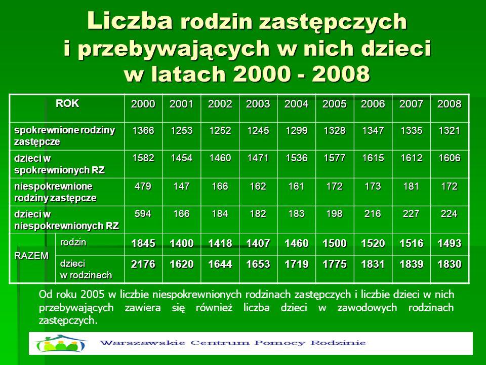 Liczba rodzin zastępczych i przebywających w nich dzieci w latach 2000 - 2008