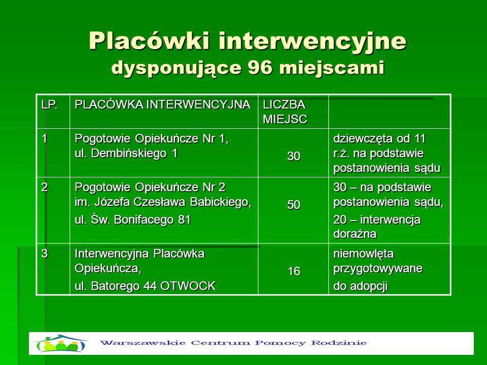 Placówki interwencyjne dysponujące 96 miejscami