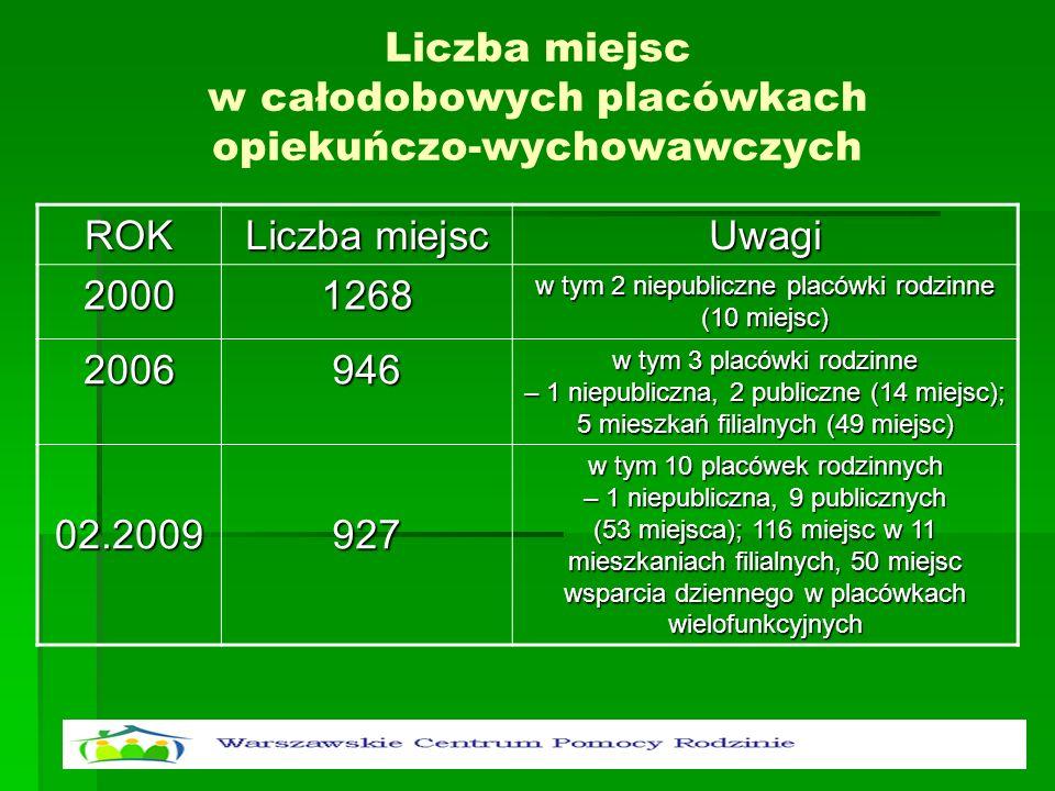 Liczba miejsc w całodobowych placówkach opiekuńczo-wychowawczych